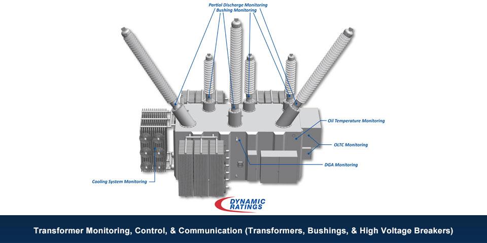 Transformer Monitoring Slide